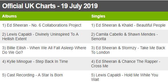 Ed Sheeran tops chart